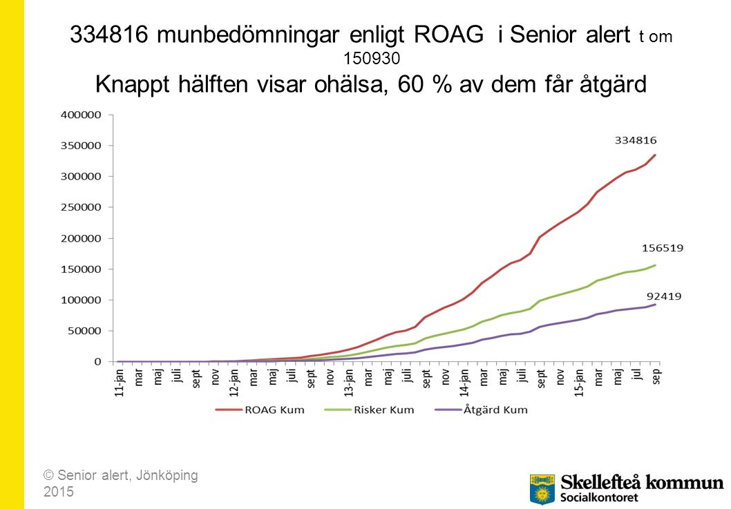 334816 munbedömningar enligt ROAG i Senior alert t om 150930 Knappt hälften visar ohälsa, 60 % av dem får åtgärd © Senior alert, Jönköping 2015