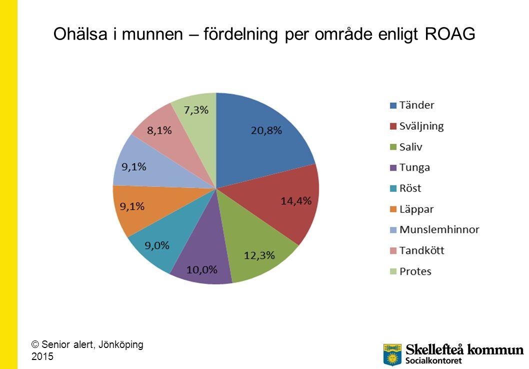 Ohälsa i munnen – fördelning per område enligt ROAG © Senior alert, Jönköping 2015