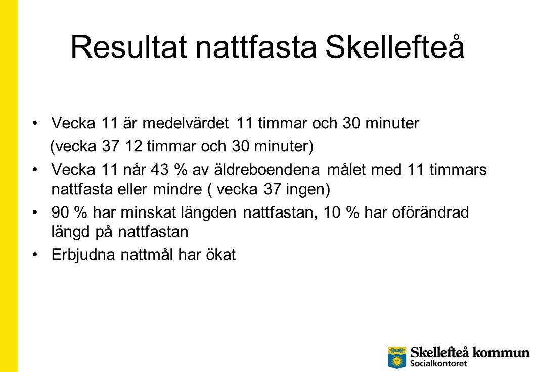 Resultat nattfasta Skellefteå Vecka 11 är medelvärdet 11 timmar och 30 minuter (vecka 37 12 timmar och 30 minuter) Vecka 11 når 43 % av äldreboendena