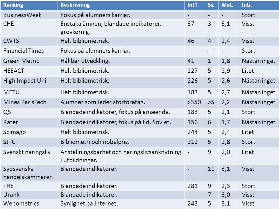 www.gu.se RankingBeskrivningInt'lSv.Met.Intr.