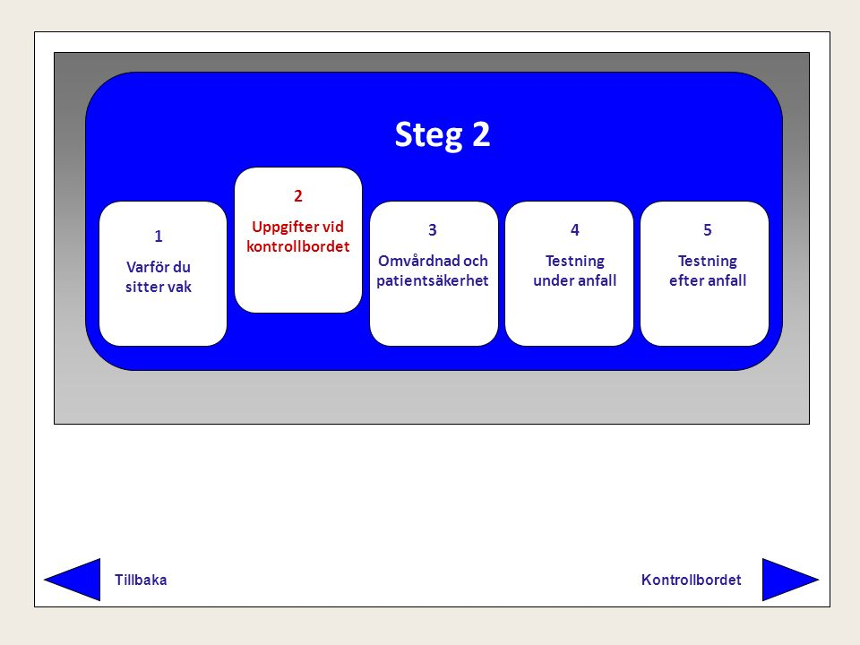 Steg 2 Kontrollbordet Tillbaka 1 Varför du sitter vak 2 Uppgifter vid kontrollbordet 3 Omvårdnad och patientsäkerhet 4 Testning under anfall 5 Testnin
