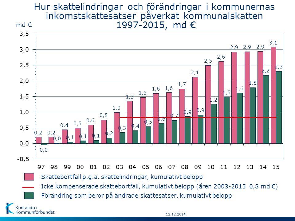 12.12.2014 Hur skattelindringar och förändringar i kommunernas inkomstskattesatser påverkat kommunalskatten 1997-2015, md € md € Förändring som beror på ändrade skattesatser, kumulativt belopp Skattebortfall p.g.a.