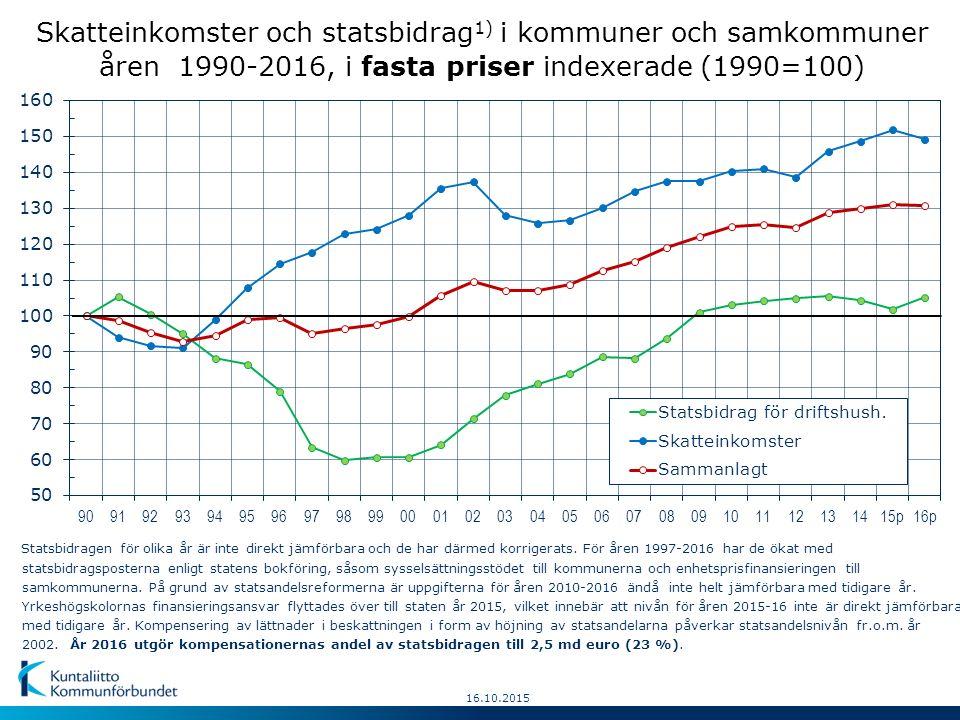 16.10.2015 Skatteinkomster och statsbidrag 1) i kommuner och samkommuner åren 1990-2016, i fasta priser indexerade (1990=100) Statsbidragen för olika år är inte direkt jämförbara och de har därmed korrigerats.