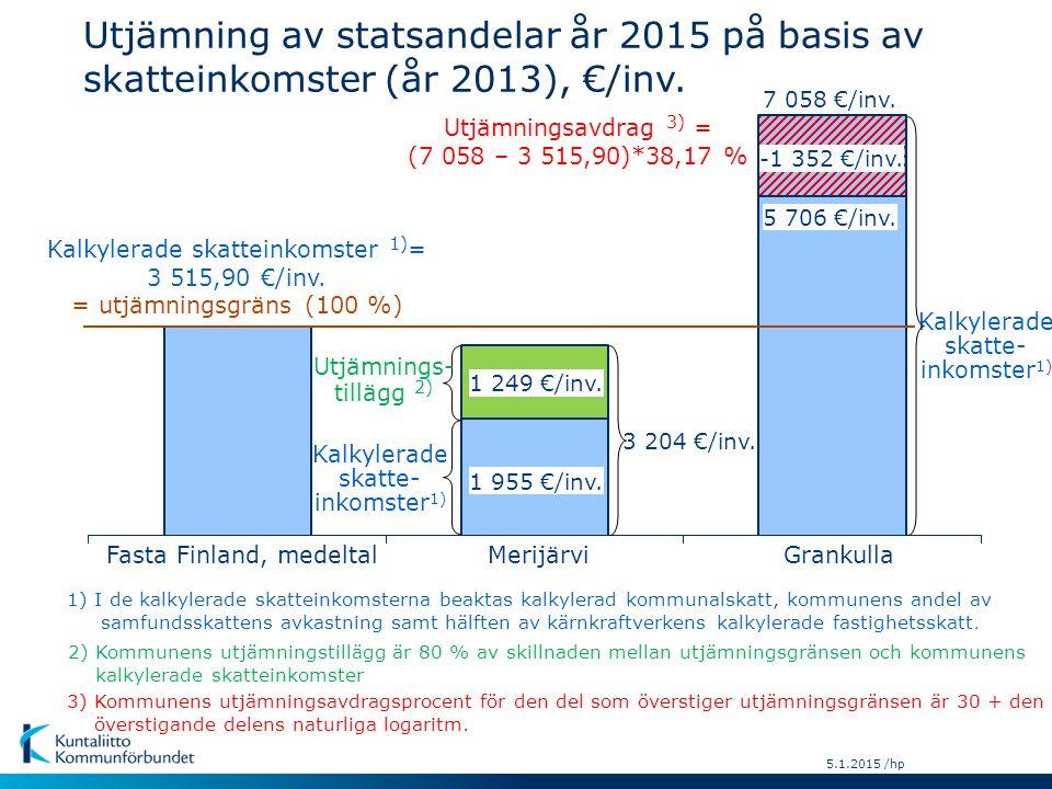 5.1.2015 /hp 3) Kommunens utjämningsavdragsprocent för den del som överstiger utjämningsgränsen är 30 + den överstigande delens naturliga logaritm.