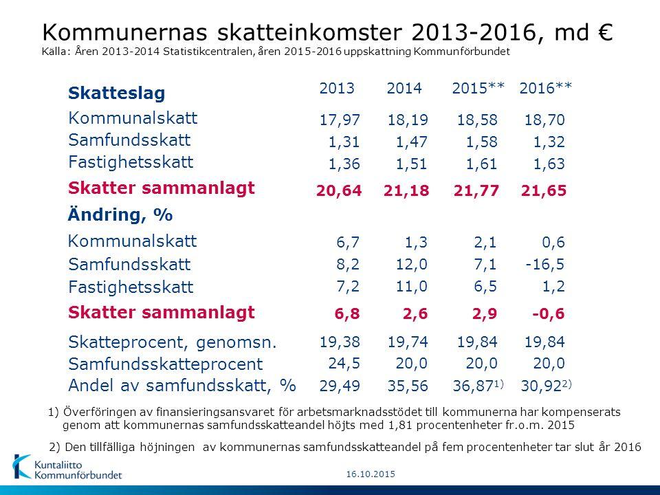 12.12.2014 Hur förändringar i kommunernas inkomstskattesatser påverkat kommunernas skatteinkomster 1997-2015, mn € (Genomsn.