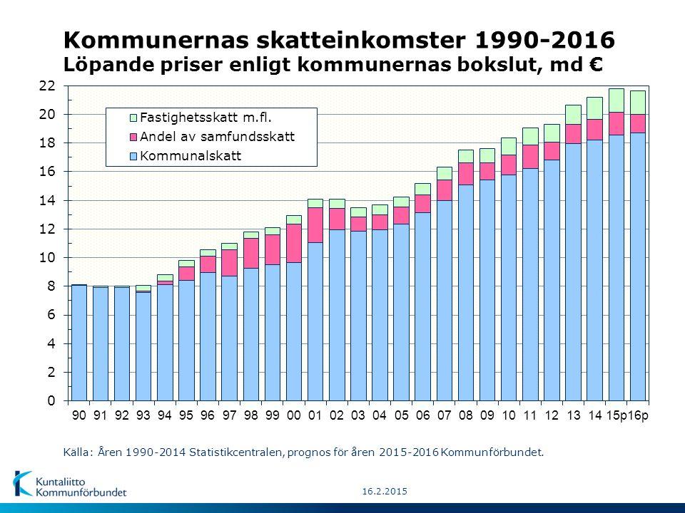 Kommunernas skatteinkomster 1990-2016 Löpande priser enligt kommunernas bokslut, md € Källa: Åren 1990-2014 Statistikcentralen, prognos för åren 2015-2016 Kommunförbundet.
