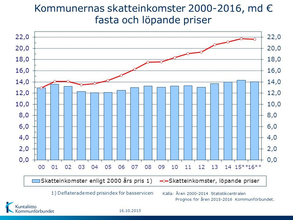 16.10.2015 Kommunernas skatteinkomster 2000-2016, md € fasta och löpande priser 1) Deflaterade med prisindex för basservicen Källa: Åren 2000-2014 Statistikcentralen Prognos för åren 2015-2016 Kommunförbundet.