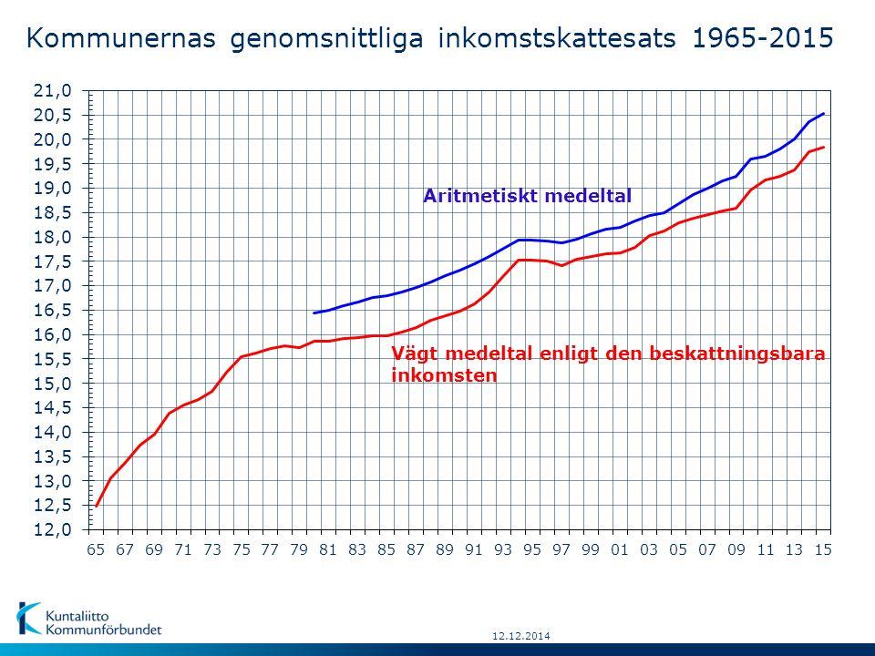 12.12.2014 År Genomsnitt-Förändr.Aritme-Antal kommunerHögstaLägsta lig inkomst-fråntisktinkomstskatte-%:inkomst- skatte-föreg.