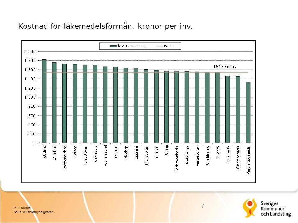 Kostnad för läkemedelsförmån, kronor per inv. 7 Inkl. moms Källa: eHälsomyndigheten