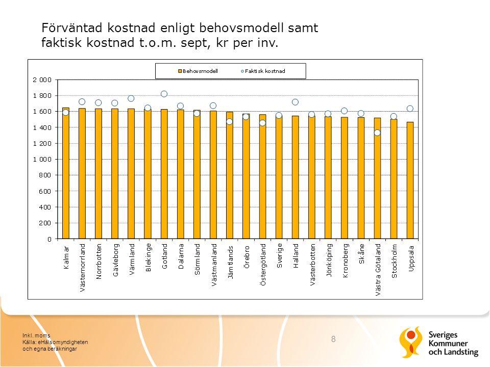 Procentuell kostnadsutveckling jämfört med föregående år per månad 2015 9 Inkl.