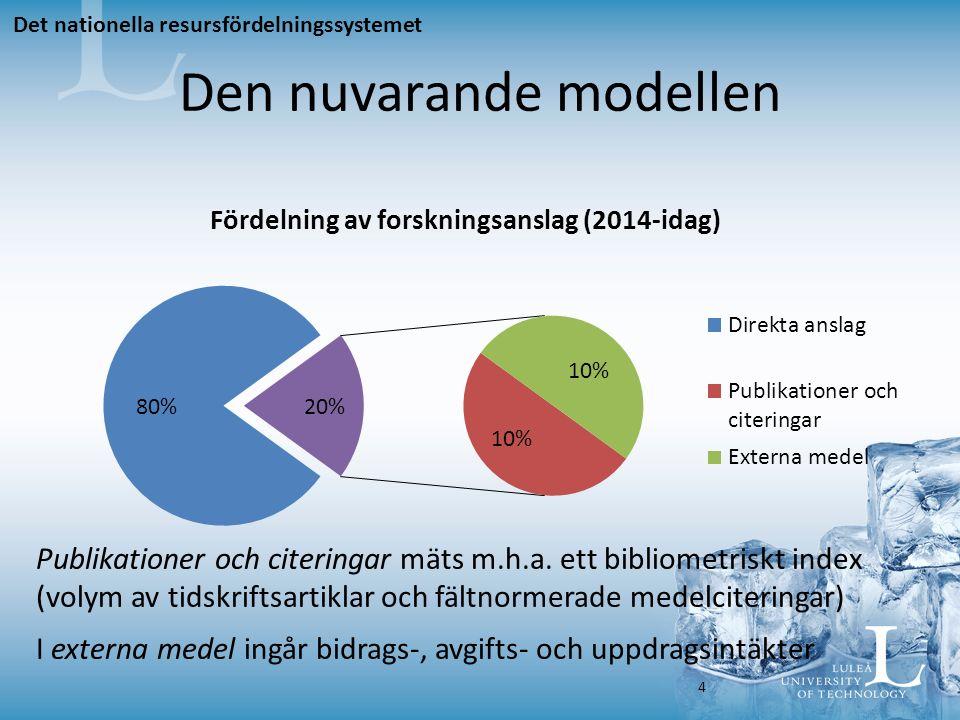 Den nuvarande modellen Publikationer och citeringar mäts m.h.a.