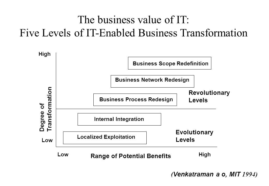 High Localized Exploitation Internal Integration Business Process Redesign Business Network Redesign Business Scope Redefinition Degree of Transformat