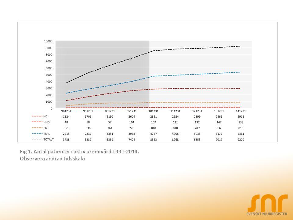 Fig 1. Antal patienter i aktiv uremivård 1991-2014. Observera ändrad tidsskala