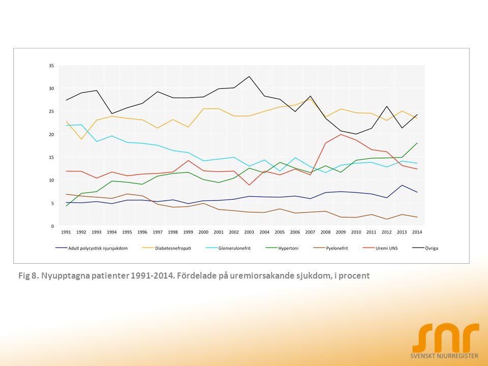 Fig 8. Nyupptagna patienter 1991-2014. Fördelade på uremiorsakande sjukdom, i procent