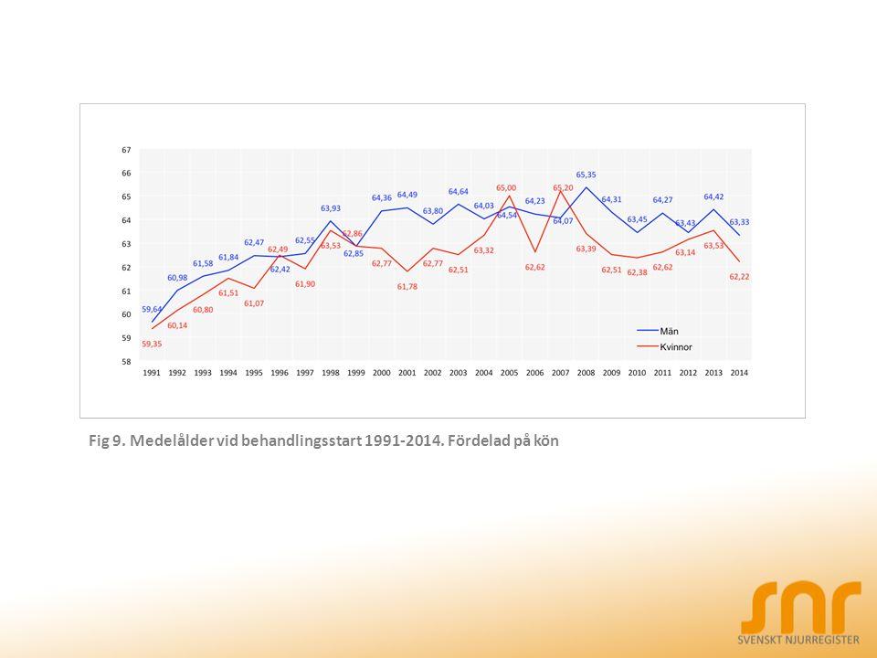 Fig 9. Medelålder vid behandlingsstart 1991-2014. Fördelad på kön