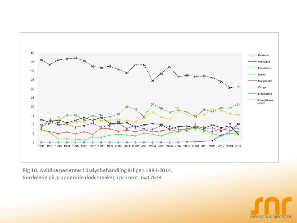 Fig 10. Avlidna patienter i dialysbehandling årligen 1991-2014.