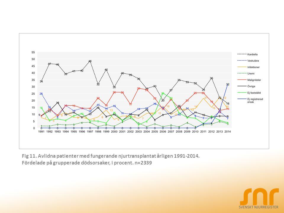 Fig 11. Avlidna patienter med fungerande njurtransplantat årligen 1991-2014.