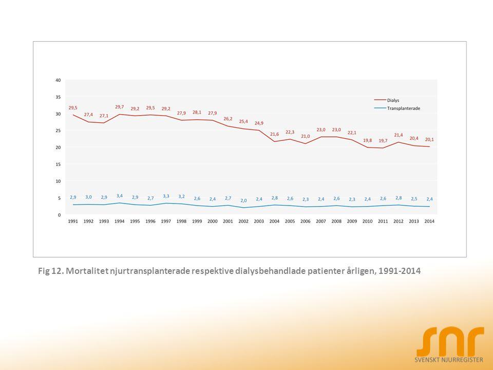 Fig 12. Mortalitet njurtransplanterade respektive dialysbehandlade patienter årligen, 1991-2014