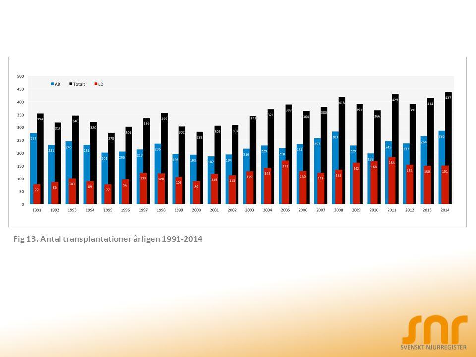Fig 13. Antal transplantationer årligen 1991-2014
