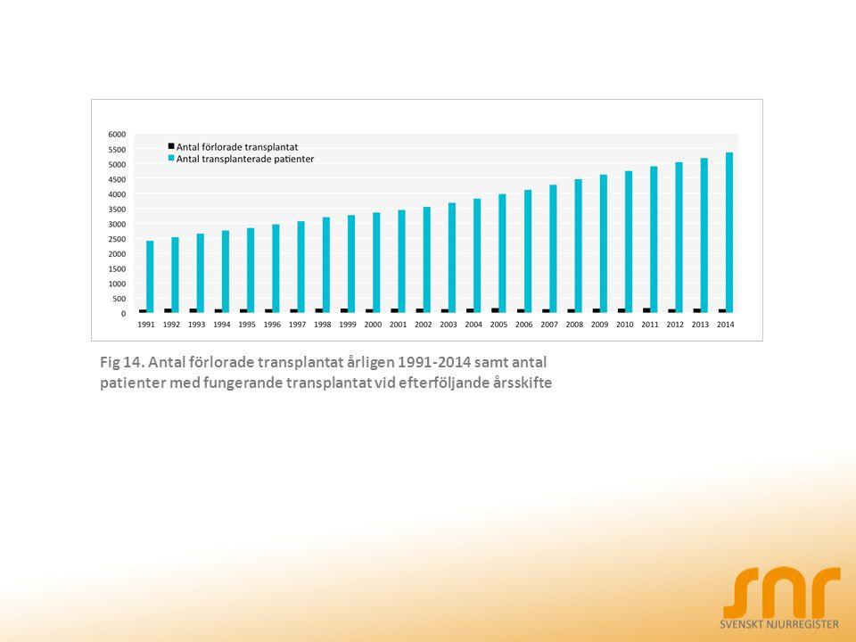 Fig 14. Antal förlorade transplantat årligen 1991-2014 samt antal patienter med fungerande transplantat vid efterföljande årsskifte