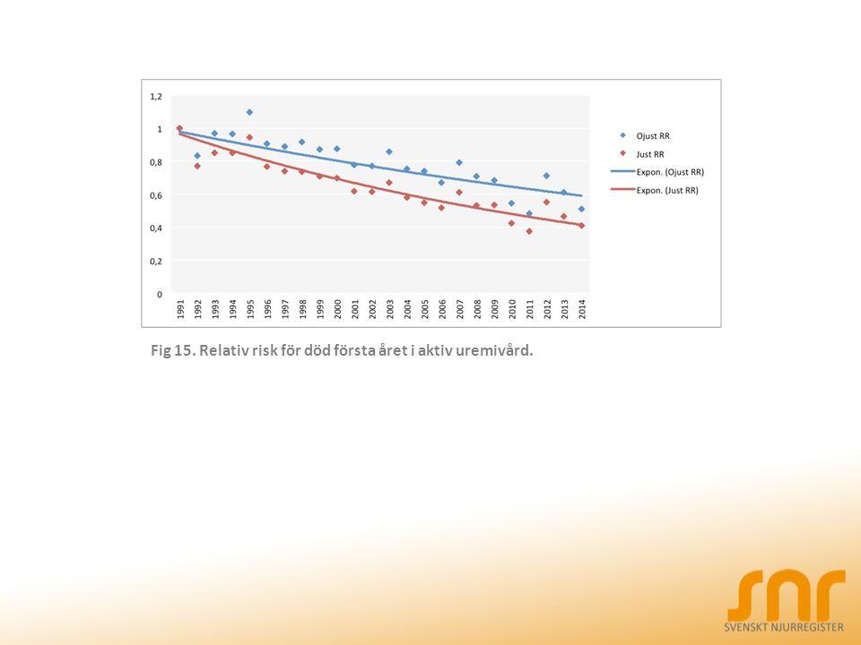 Fig 15. Relativ risk för död första året i aktiv uremivård.