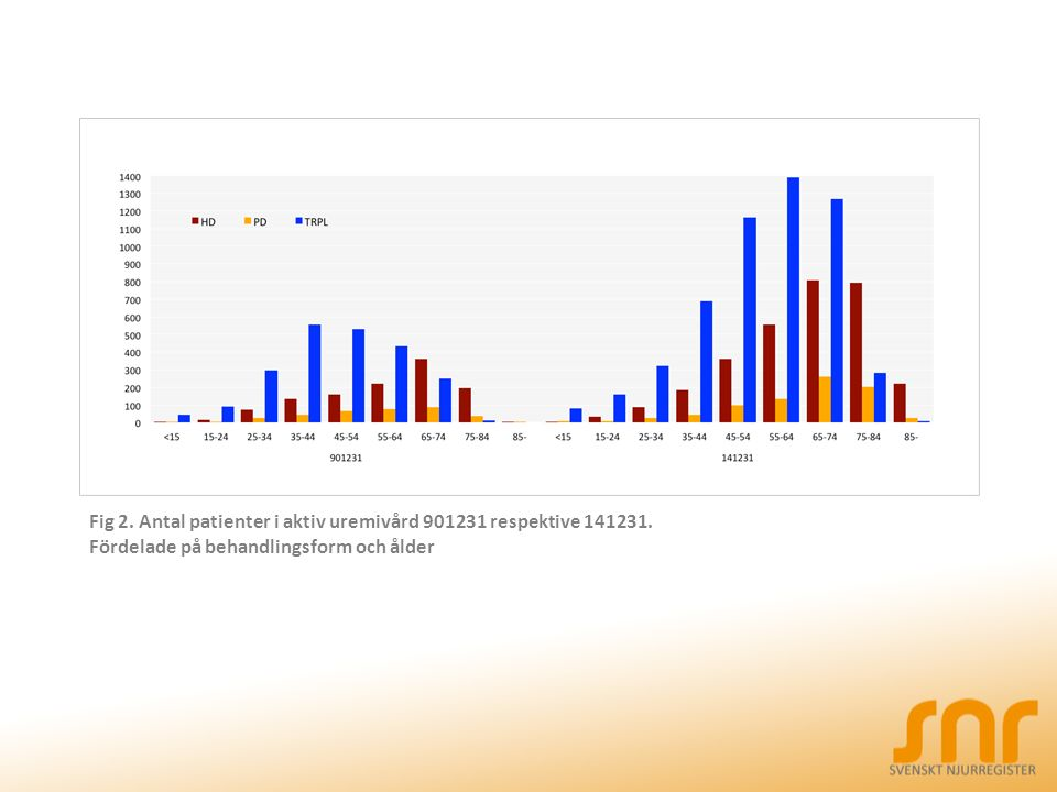 Fig 2. Antal patienter i aktiv uremivård 901231 respektive 141231.