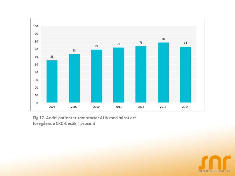 Fig 17. Andel patienter som startar AUV med minst ett föregående CKD-besök, i procent