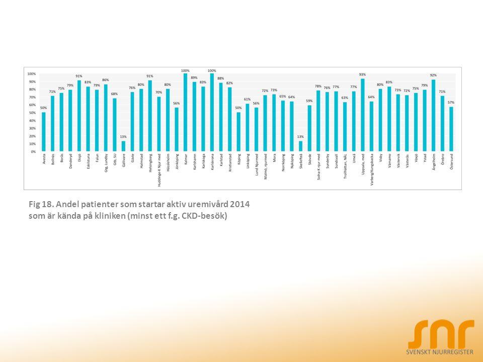 Fig 18. Andel patienter som startar aktiv uremivård 2014 som är kända på kliniken (minst ett f.g.