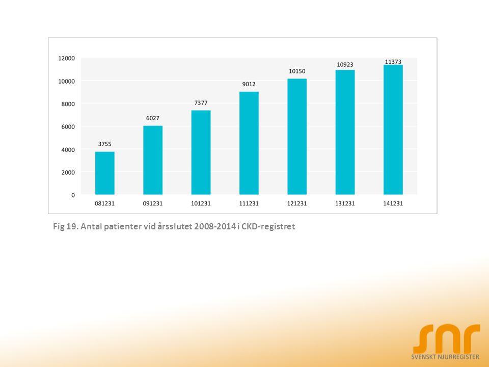 Fig 19. Antal patienter vid årsslutet 2008-2014 i CKD-registret