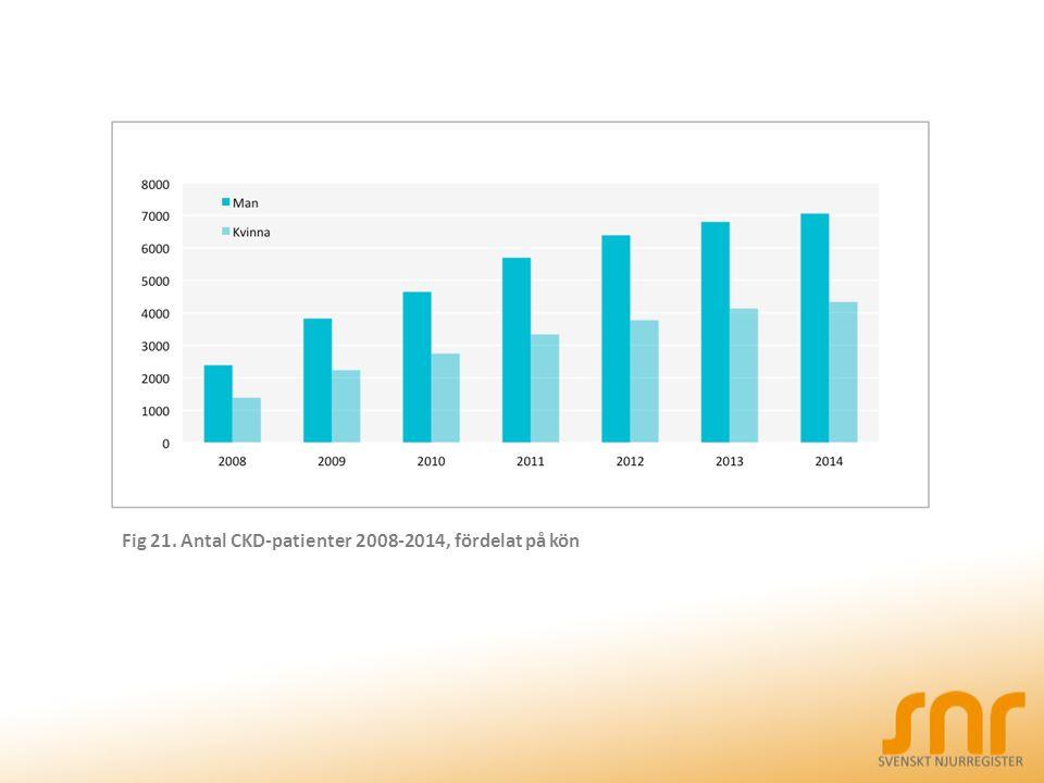 Fig 21. Antal CKD-patienter 2008-2014, fördelat på kön