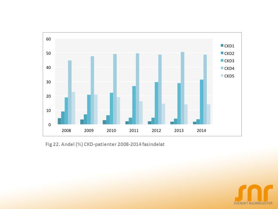 Fig 22. Andel (%) CKD-patienter 2008-2014 fasindelat