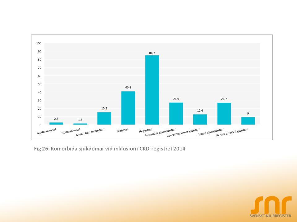 Fig 26. Komorbida sjukdomar vid inklusion i CKD-registret 2014