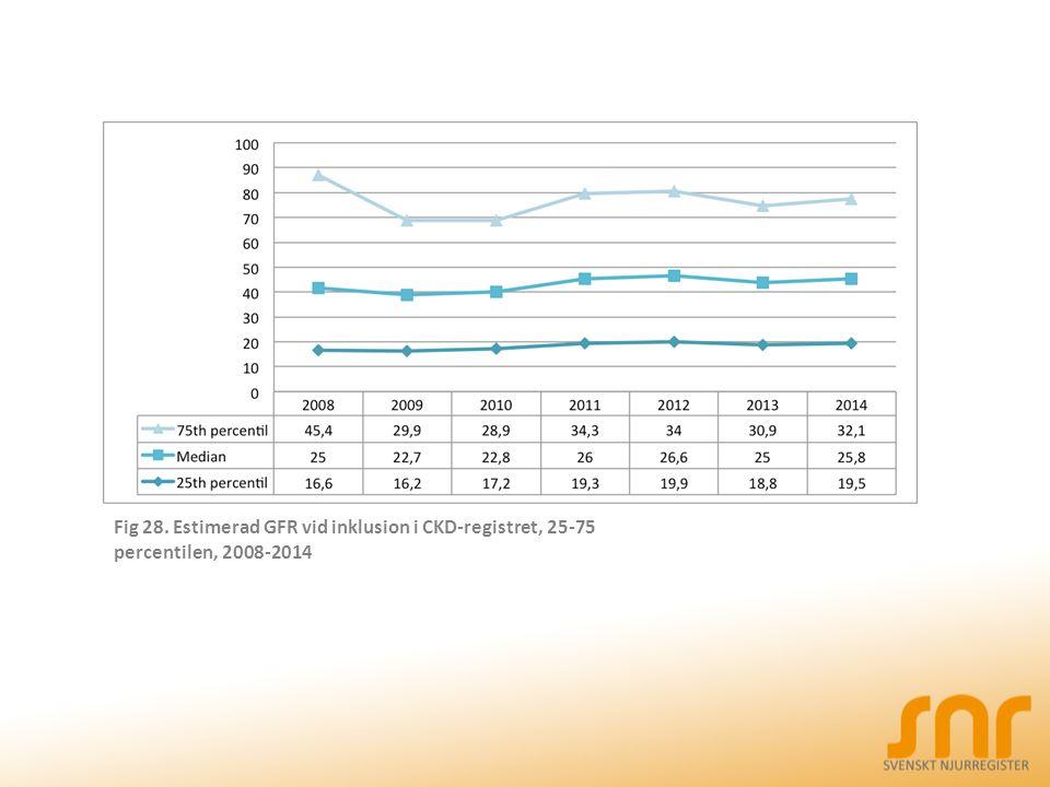Fig 28. Estimerad GFR vid inklusion i CKD-registret, 25-75 percentilen, 2008-2014