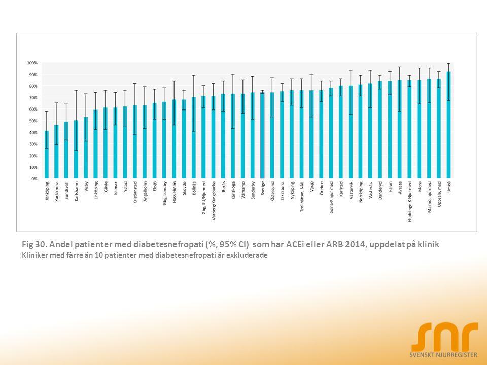 Fig 30. Andel patienter med diabetesnefropati (%, 95% CI) som har ACEi eller ARB 2014, uppdelat på klinik Kliniker med färre än 10 patienter med diabe