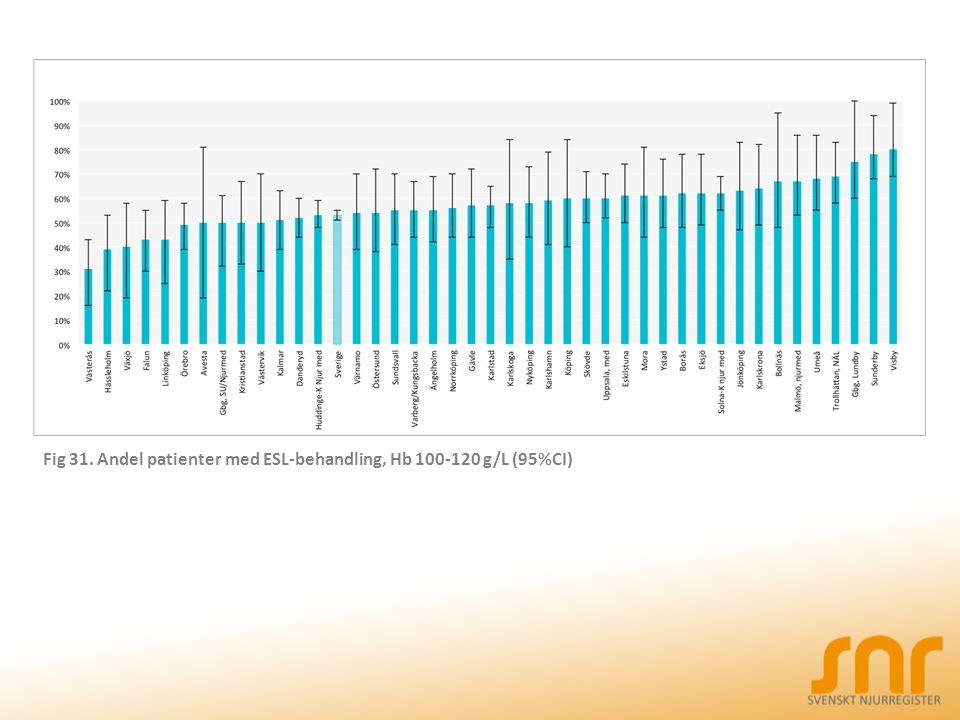 Fig 31. Andel patienter med ESL-behandling, Hb 100-120 g/L (95%CI)