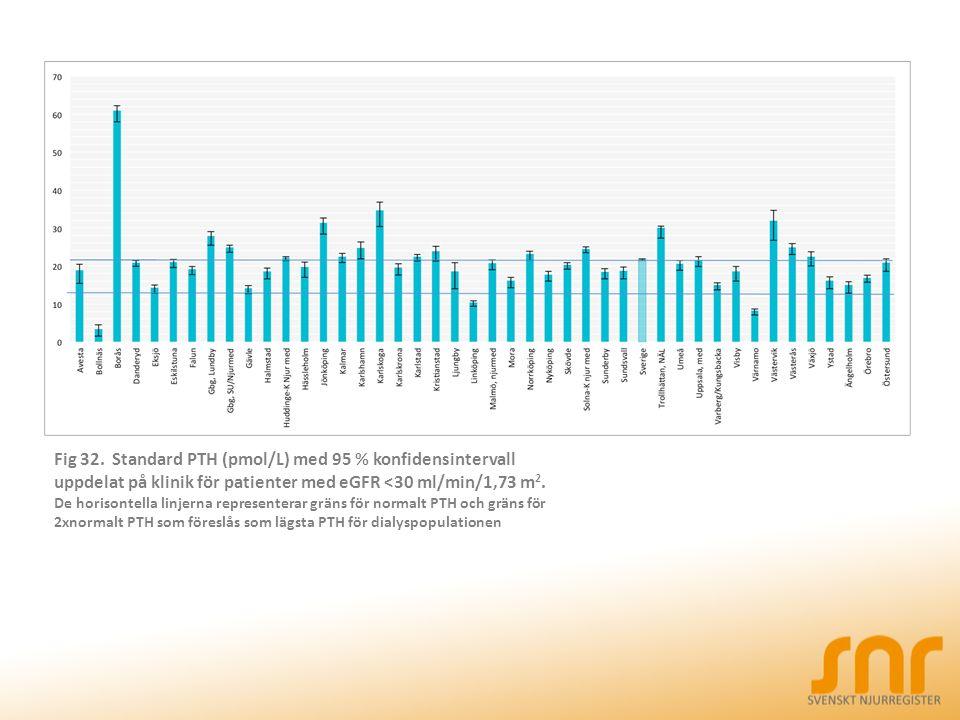 Fig 32. Standard PTH (pmol/L) med 95 % konfidensintervall uppdelat på klinik för patienter med eGFR <30 ml/min/1,73 m 2. De horisontella linjerna repr