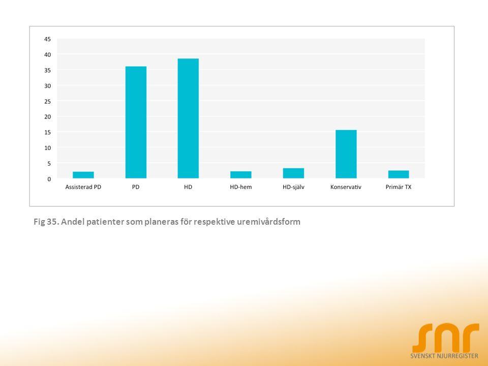Fig 35. Andel patienter som planeras för respektive uremivårdsform
