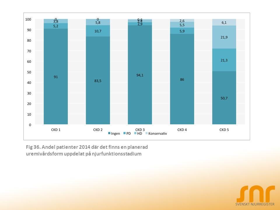 Fig 36. Andel patienter 2014 där det finns en planerad uremivårdsform uppdelat på njurfunktionsstadium