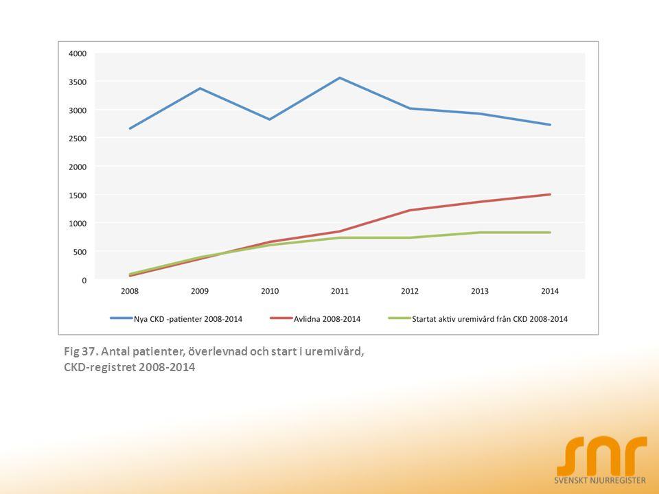 Fig 37. Antal patienter, överlevnad och start i uremivård, CKD-registret 2008-2014