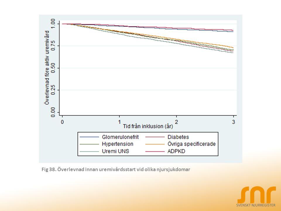 Fig 38. Överlevnad innan uremivårdsstart vid olika njursjukdomar