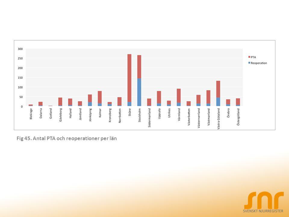 Fig 45. Antal PTA och reoperationer per län