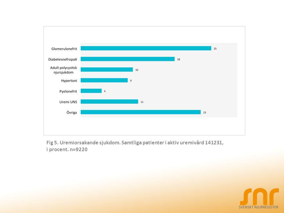 Fig 5. Uremiorsakande sjukdom. Samtliga patienter i aktiv uremivård 141231, i procent. n=9220