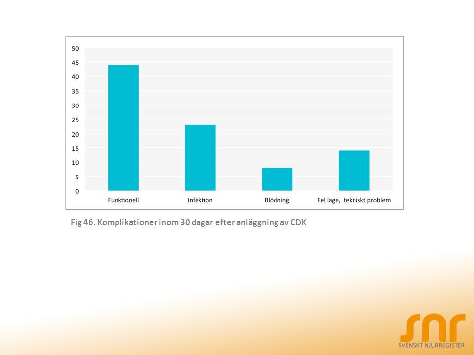 Fig 46. Komplikationer inom 30 dagar efter anläggning av CDK