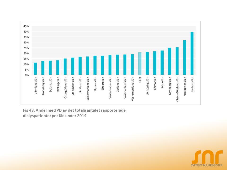 Fig 48. Andel med PD av det totala antalet rapporterade dialyspatienter per län under 2014