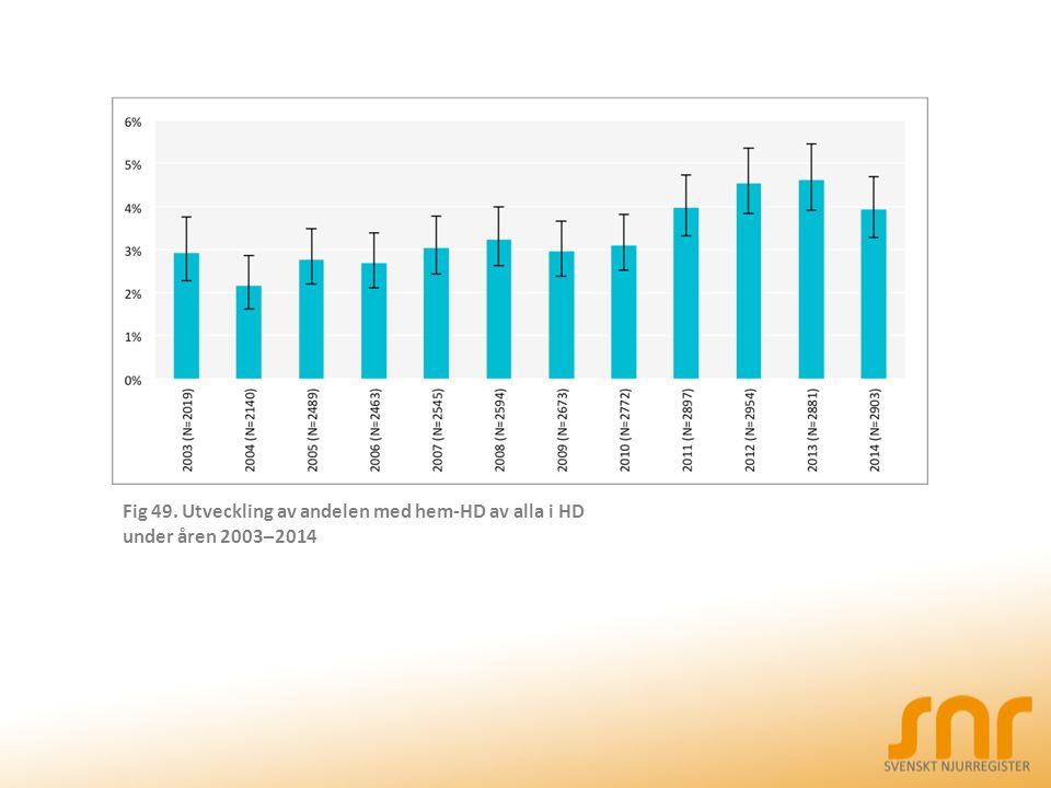 Fig 49. Utveckling av andelen med hem-HD av alla i HD under åren 2003–2014