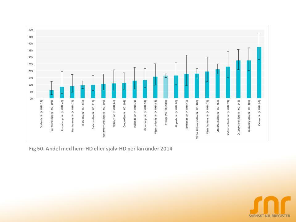 Fig 50. Andel med hem-HD eller själv-HD per län under 2014