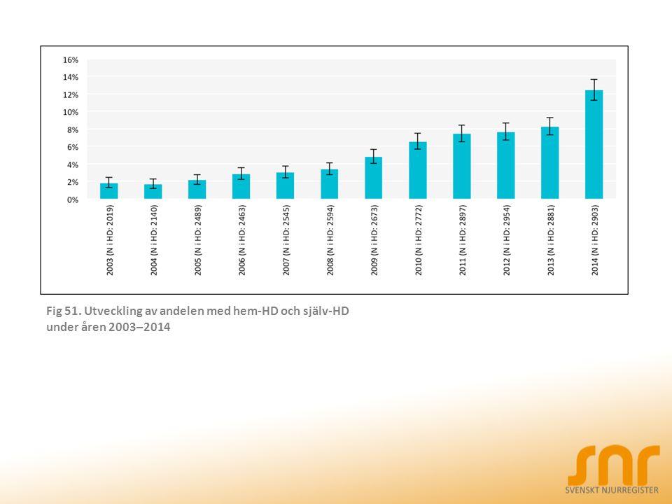 Fig 51. Utveckling av andelen med hem-HD och själv-HD under åren 2003–2014