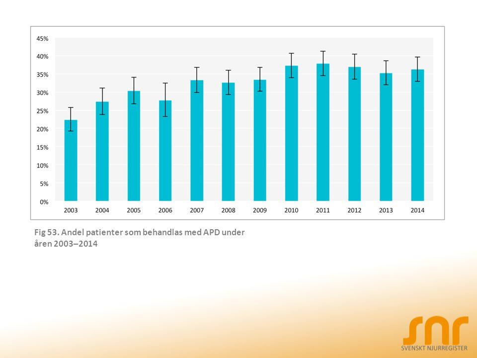 Fig 53. Andel patienter som behandlas med APD under åren 2003–2014