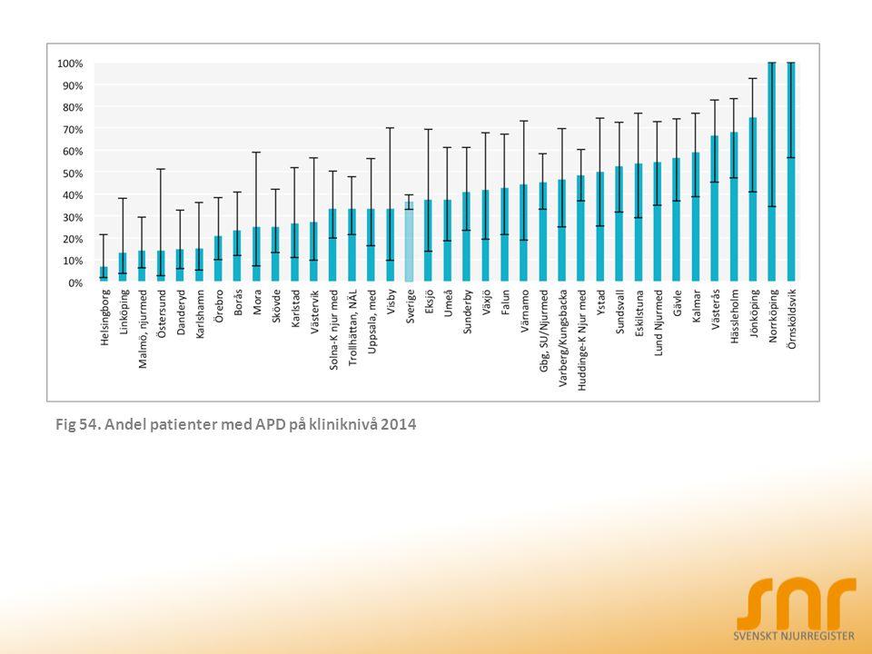 Fig 54. Andel patienter med APD på kliniknivå 2014