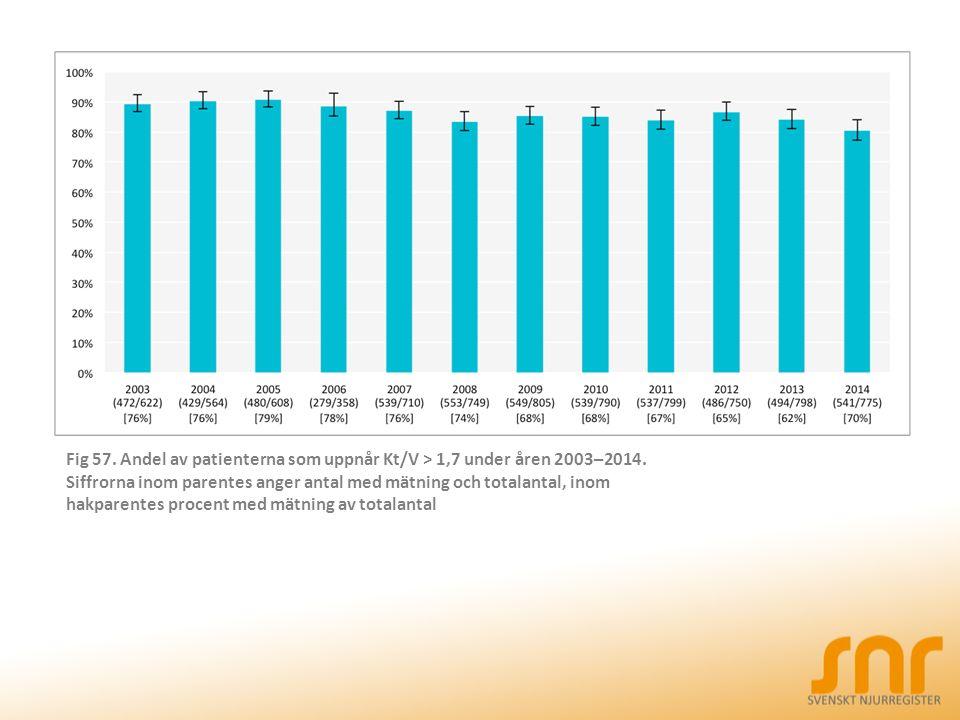 Fig 57. Andel av patienterna som uppnår Kt/V > 1,7 under åren 2003–2014. Siffrorna inom parentes anger antal med mätning och totalantal, inom hakparen